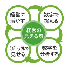 加藤会計事務所の4つの柱